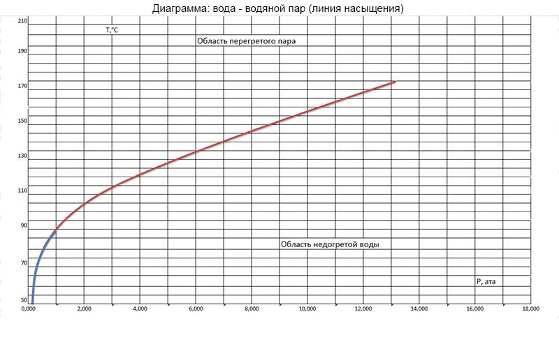 график насыщения пара